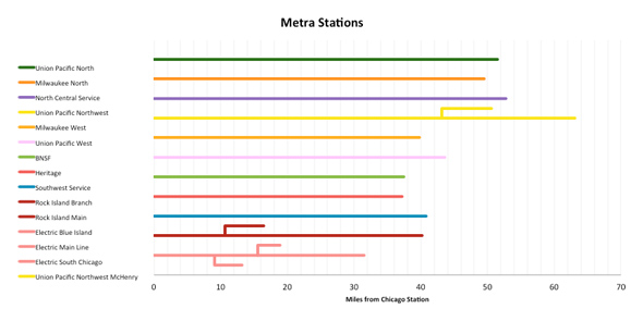Metra stations chart from Excel