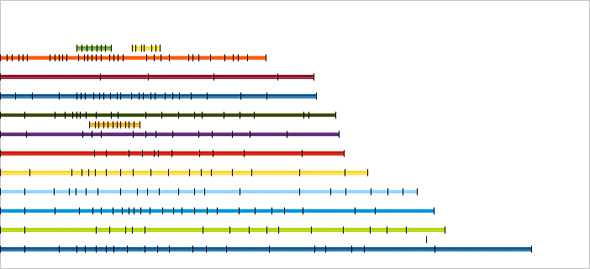 Metra stations chart from LibreOffice