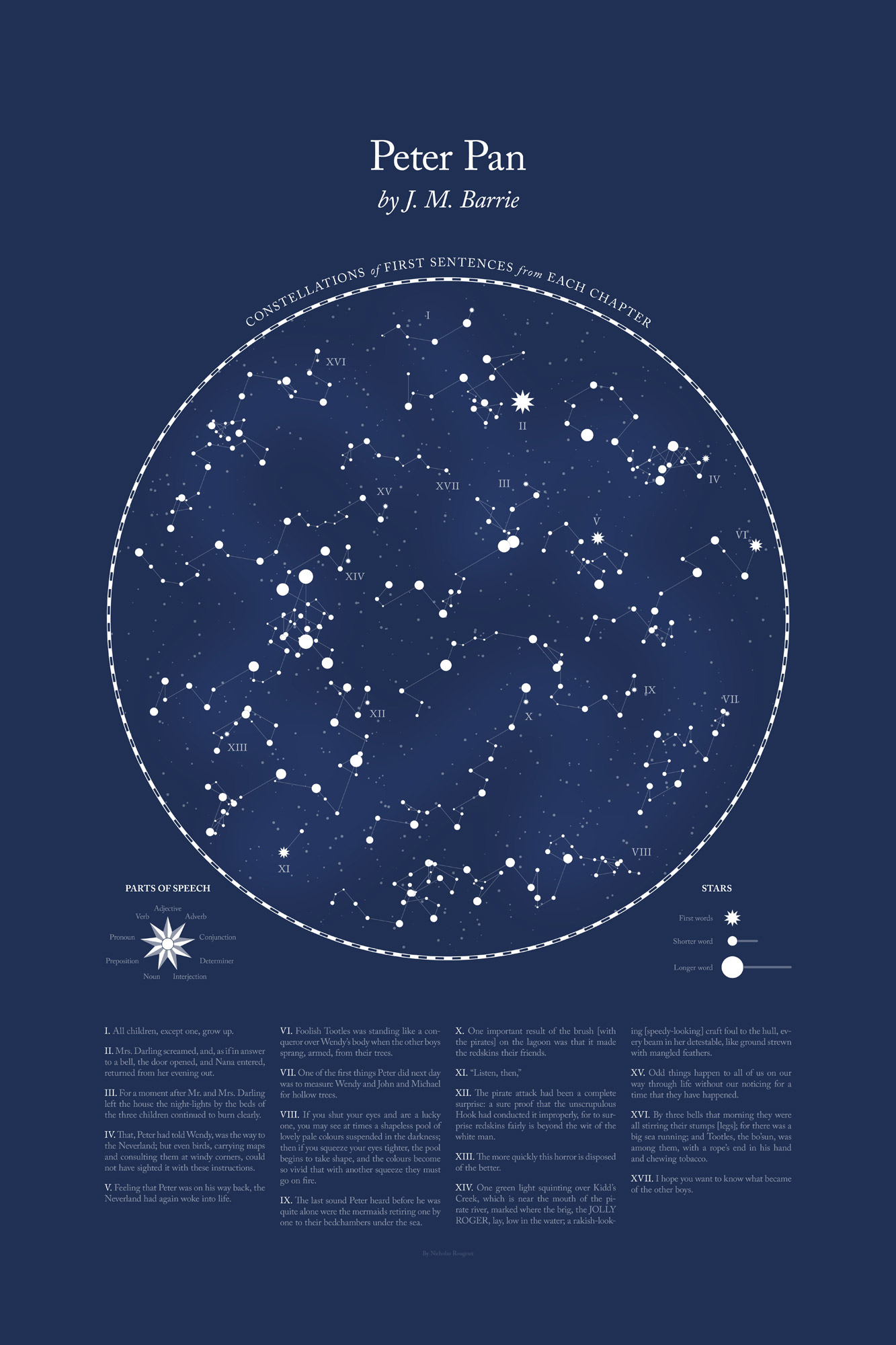 literary constellations c82 works of nicholas rougeux